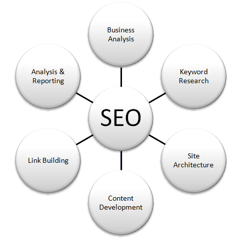Search-engine-optimization png