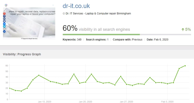 seo optimised website traffic